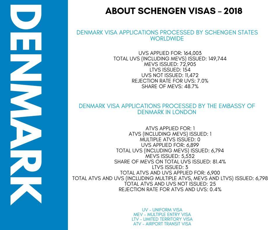 Denmark Schengen Visa from UK Stats