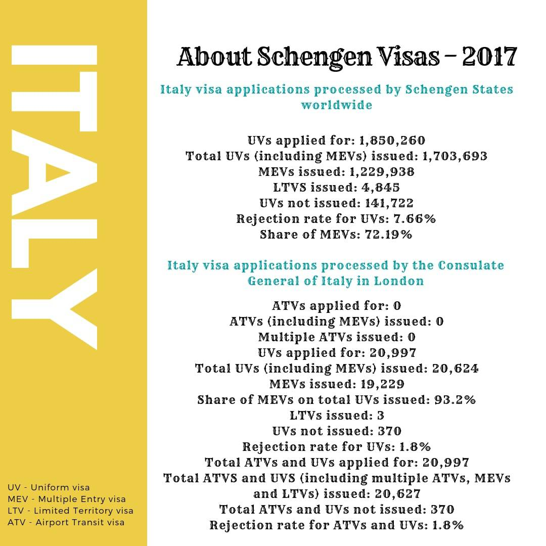 Italy Schengen Visa London Consulate Stats