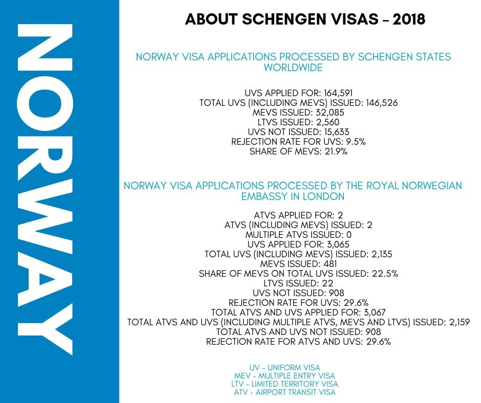 Norway Schengen Visa from UK Stats