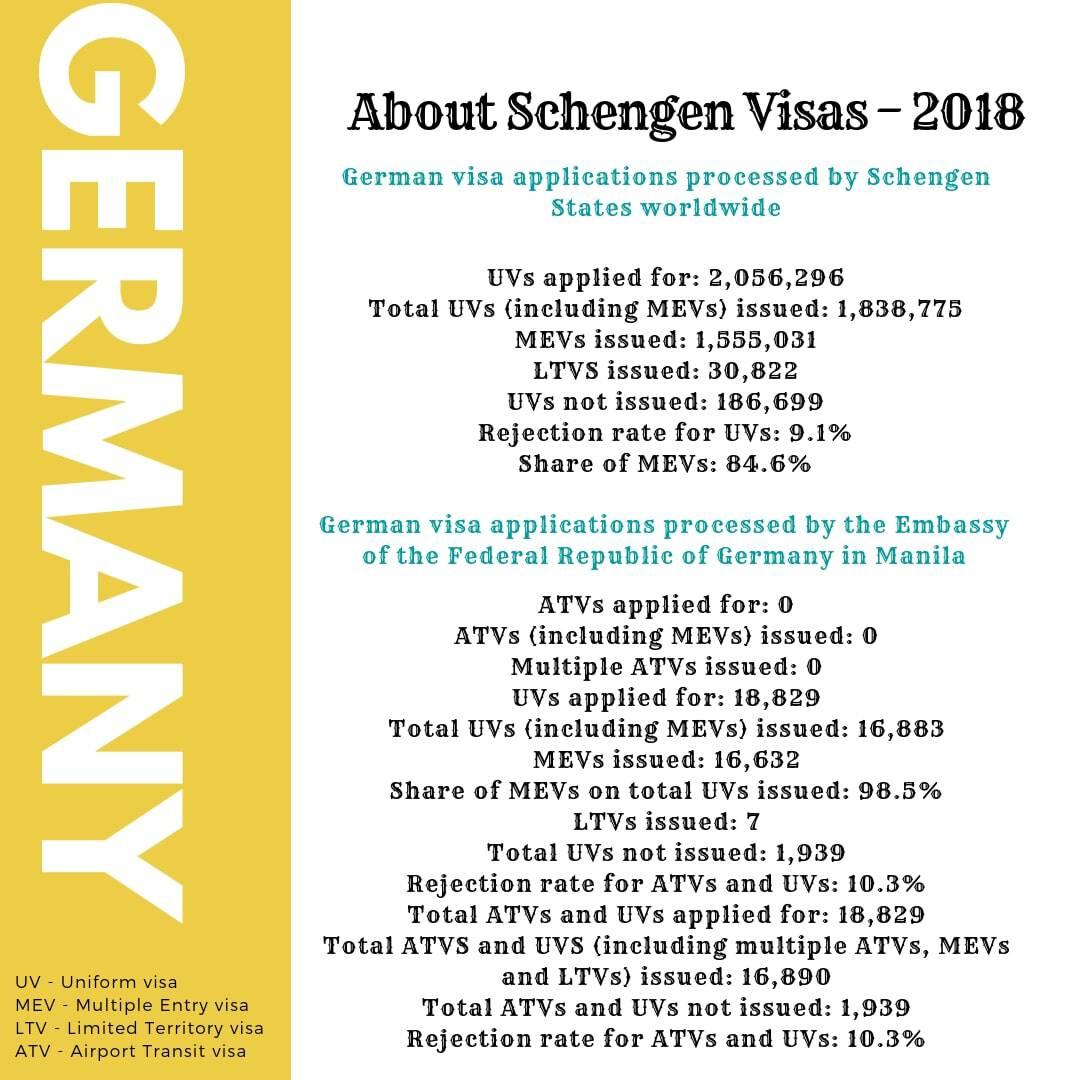 Germany Schengen Visa Manila Consulate Stats