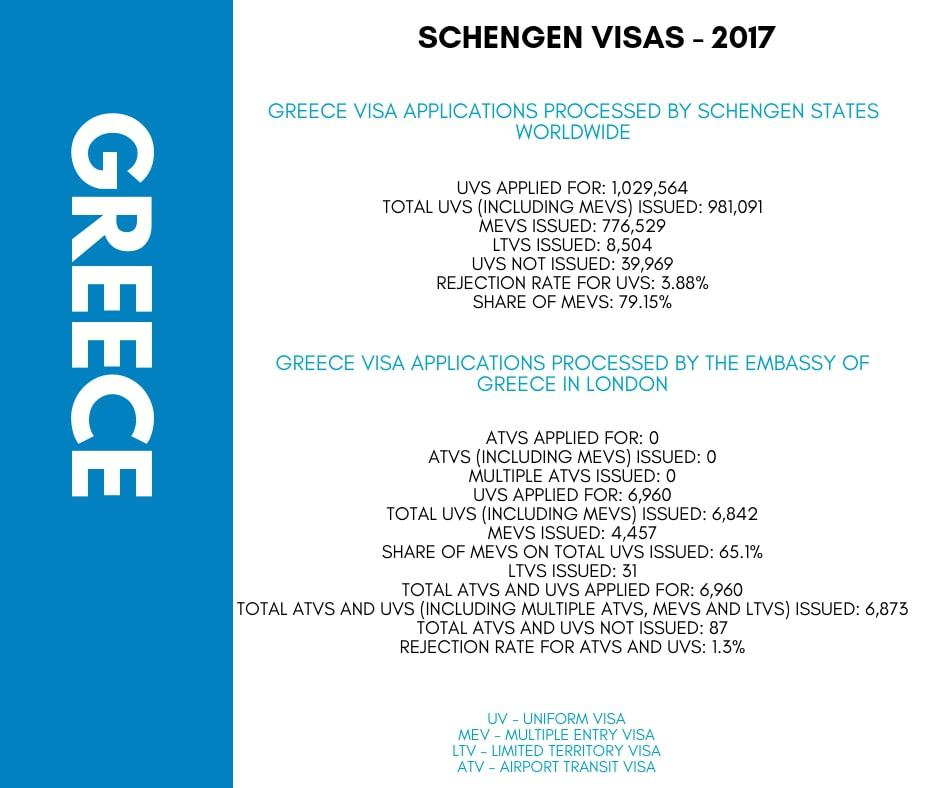 Greece Schengen Visa London Consulate Stats