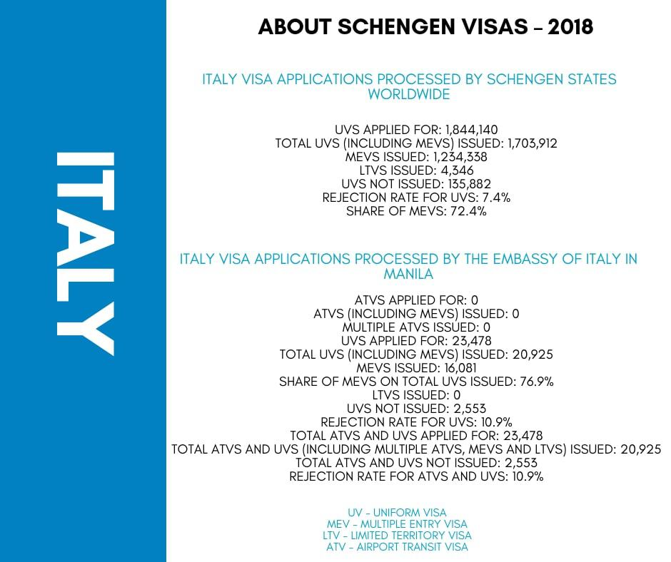 Italy Schengen Visa Manila Consulate Stats