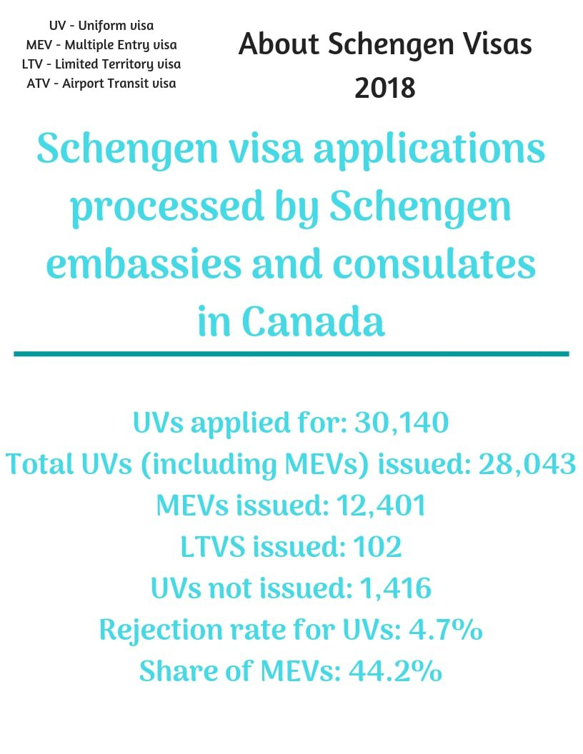 Schengen Visa From Canada Stats