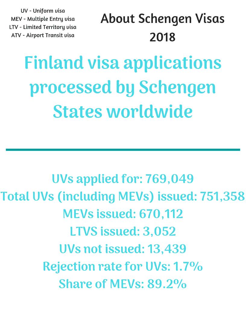 Finland Consulate Schengen Visa from Canada Stats