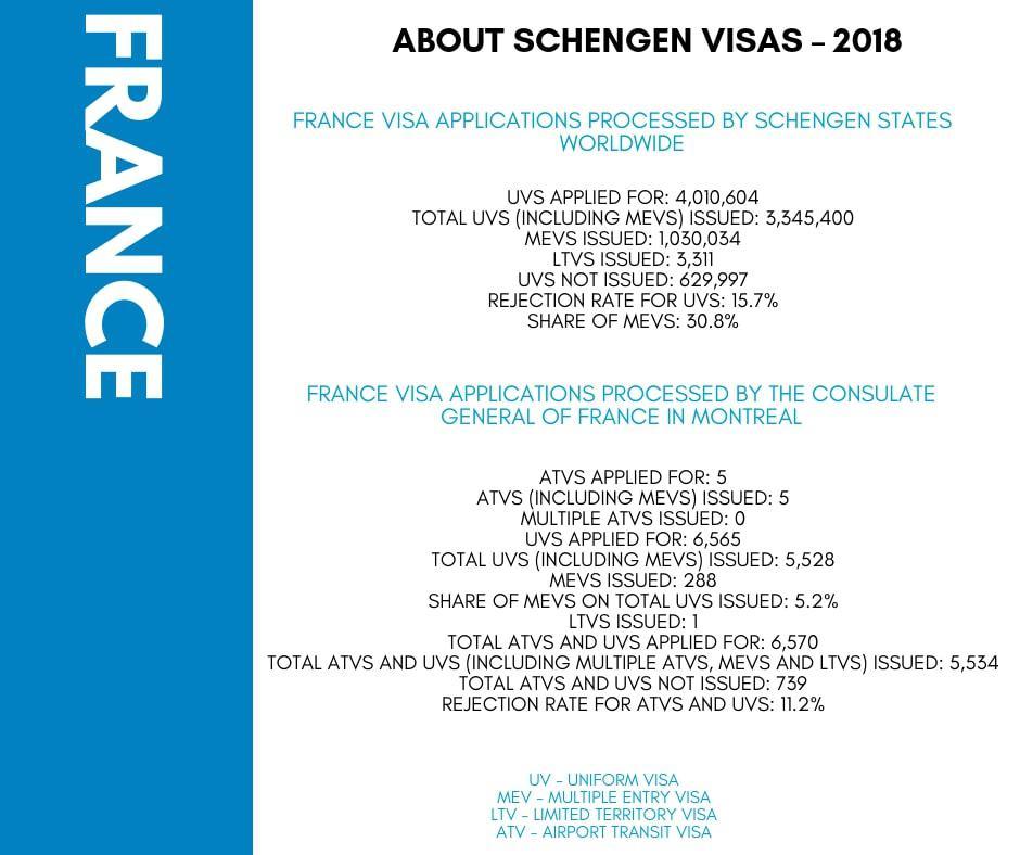 France Schengen Visa from Montreal Canada Stats