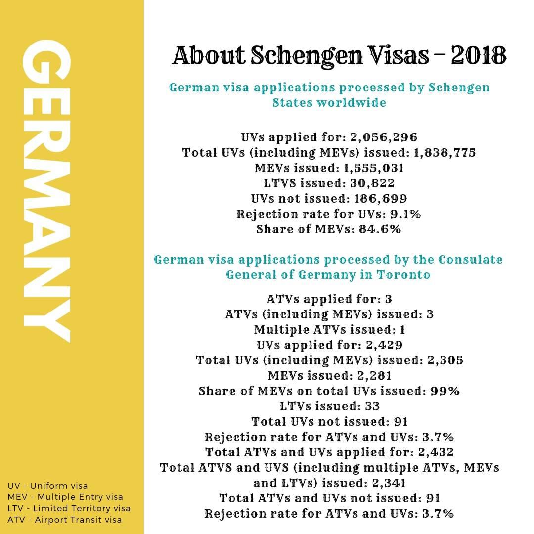 Germany Schengen Visa from Toronto Canada Stats