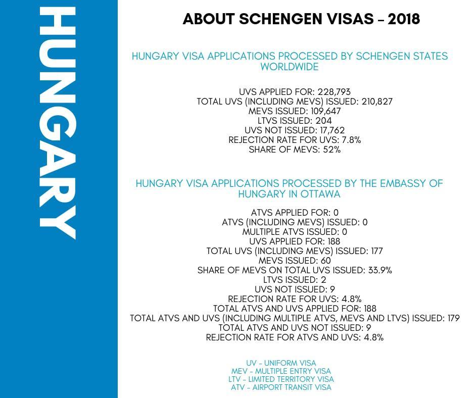 Hungary Schengen Visa from Ottawa Canada Stats