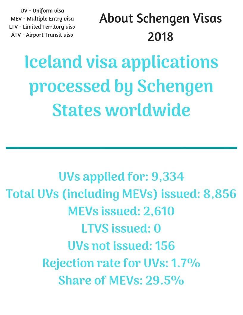 Iceland Schengen Visa from Canada Stats