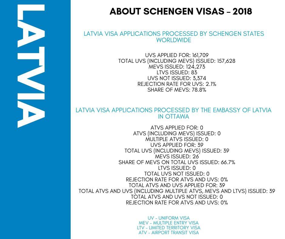 Latvia Schengen Visa from Ottawa Canada Stats