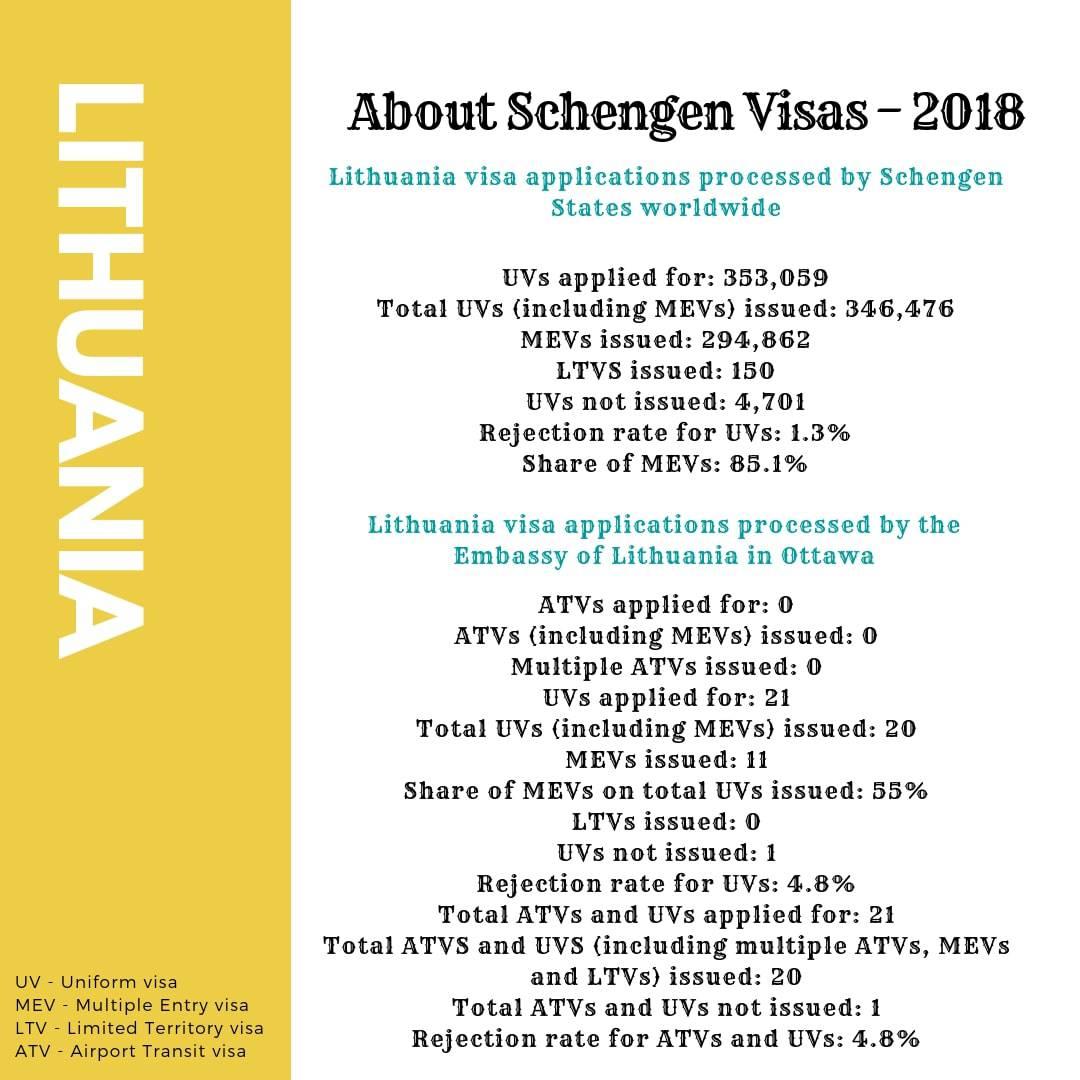 Lithuania Schengen Visa from Ottawa Canada Stats