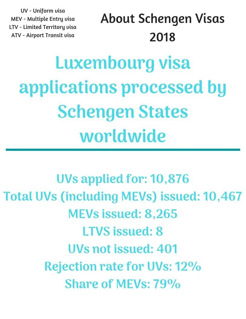 Luxembourg Schengen Visa from Canada Stats