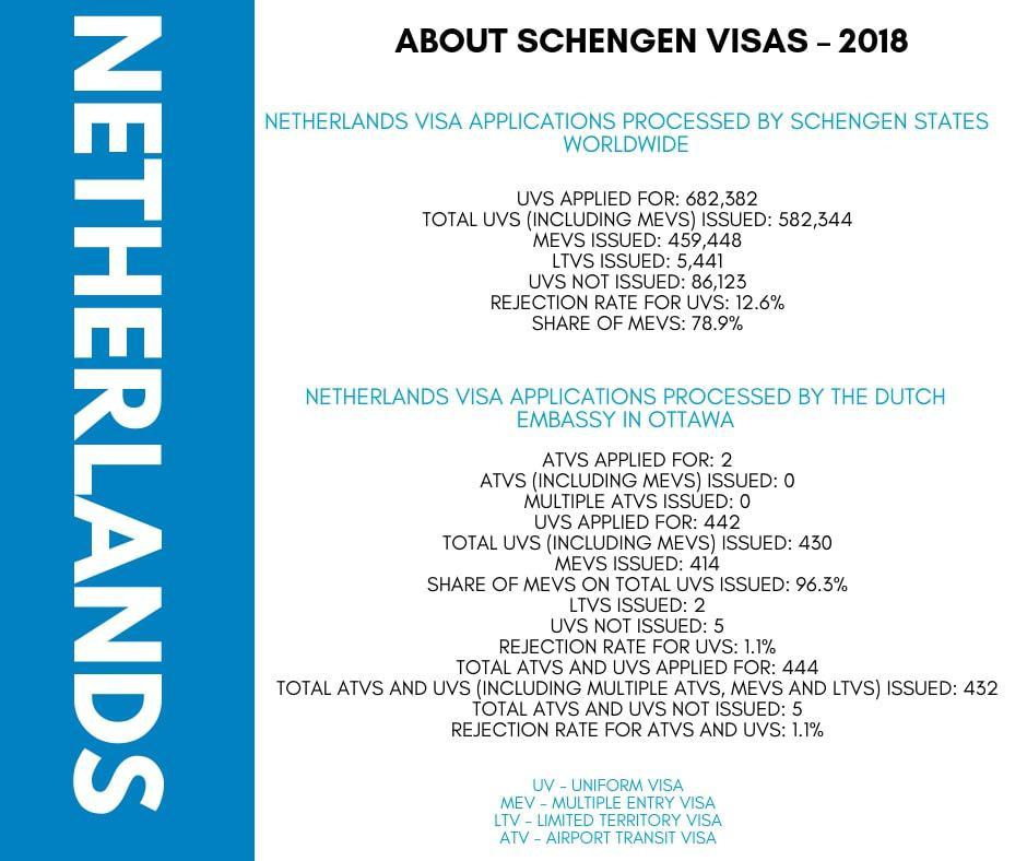 Netherlands Schengen Visa from Canada Stats