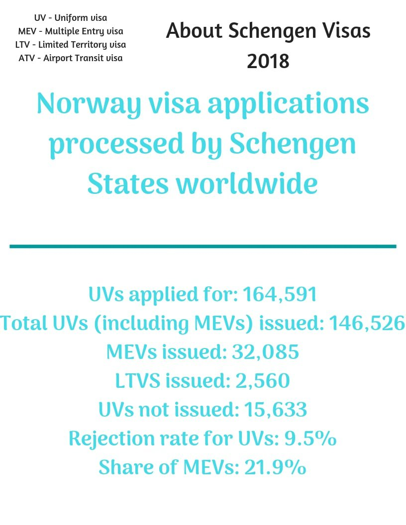 Norway Schengen Visa from Canada Stats