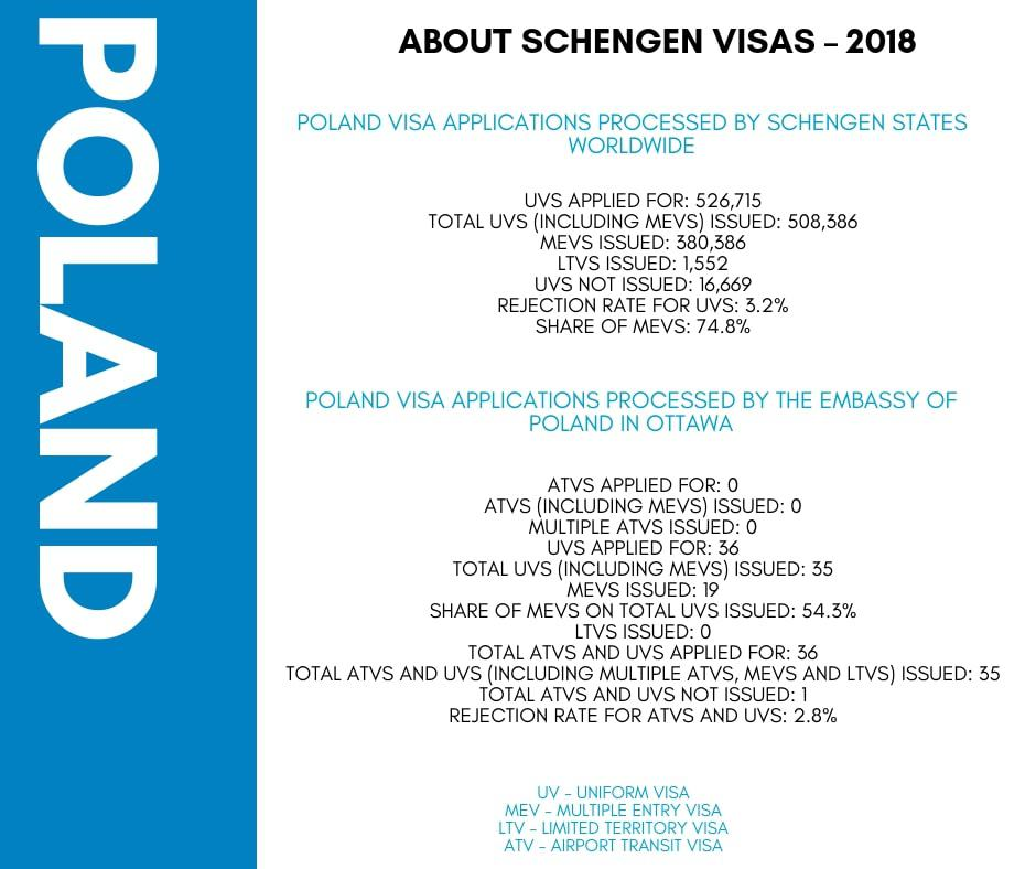 Poland Schengen Visa from Canada Stats