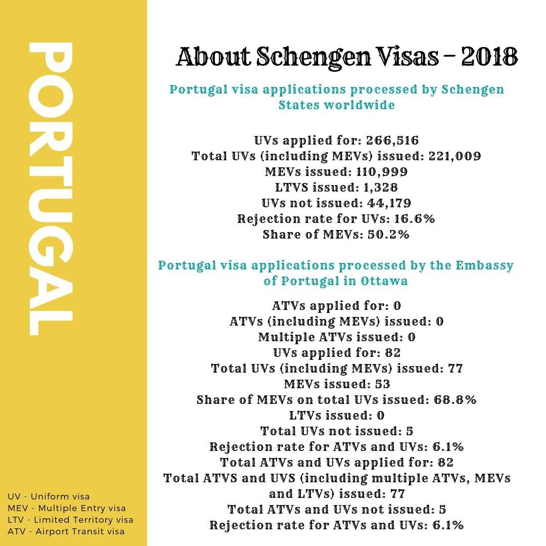 Portugal Schengen Visa from Canada Stats
