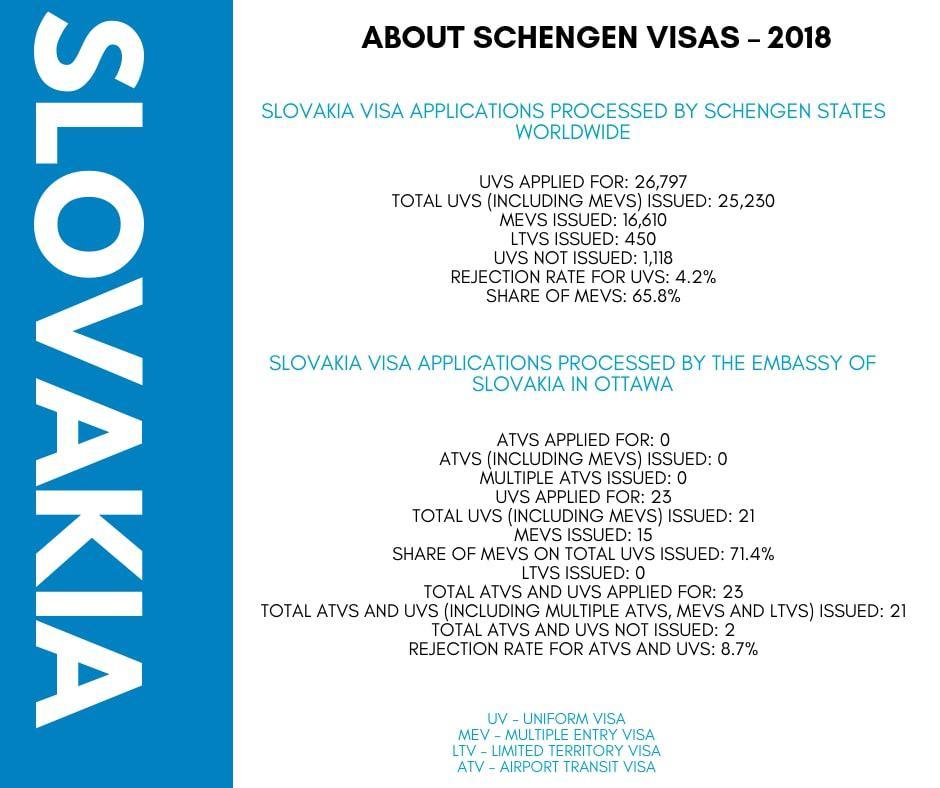 Slovakia Schengen Visa from Canada Stats