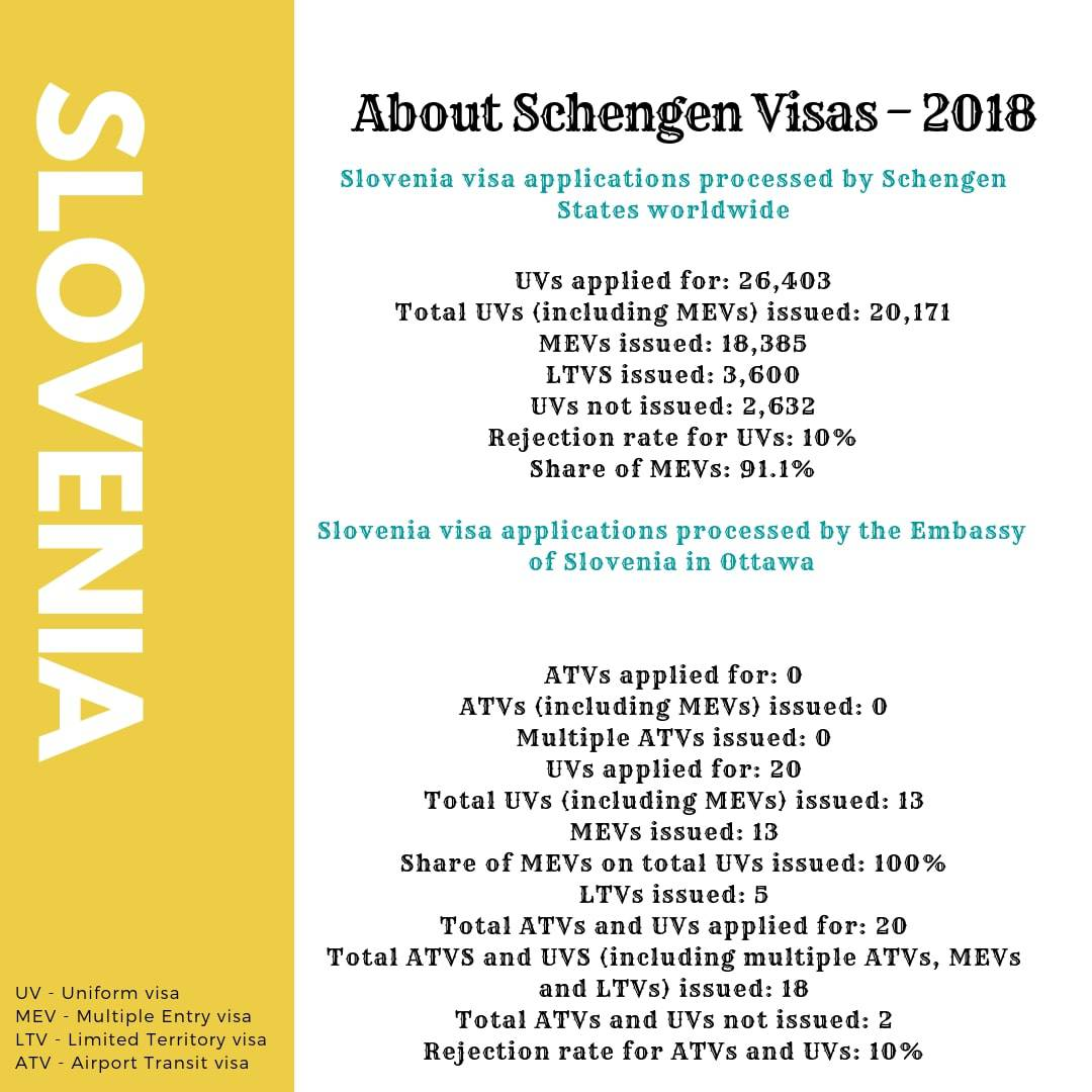 Slovenia Schengen Visa from Canada Stats