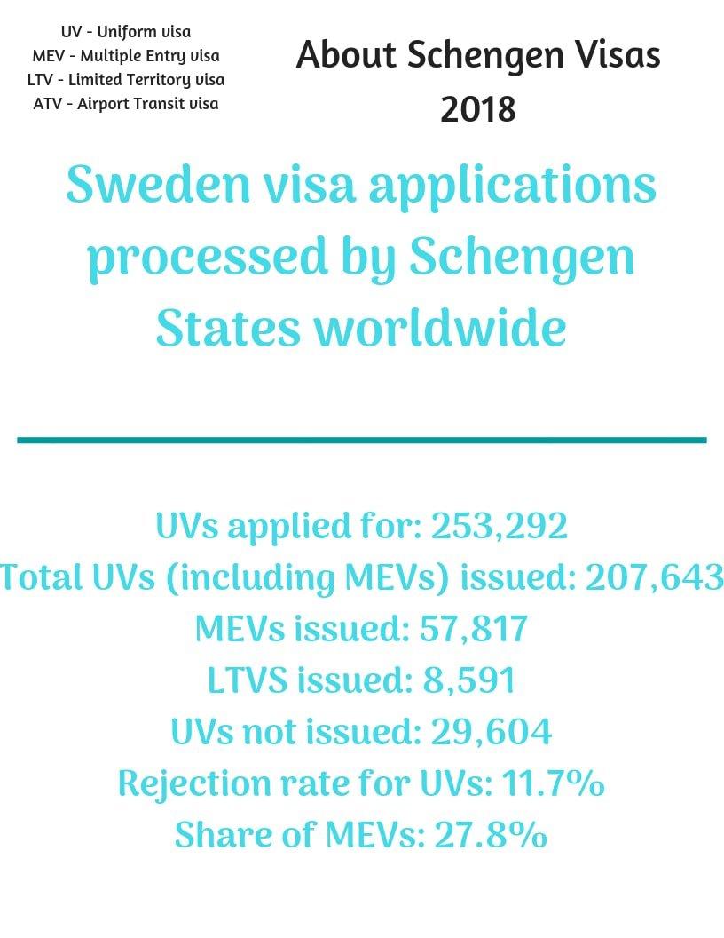 Sweden Schengen Visa from Canada Stats