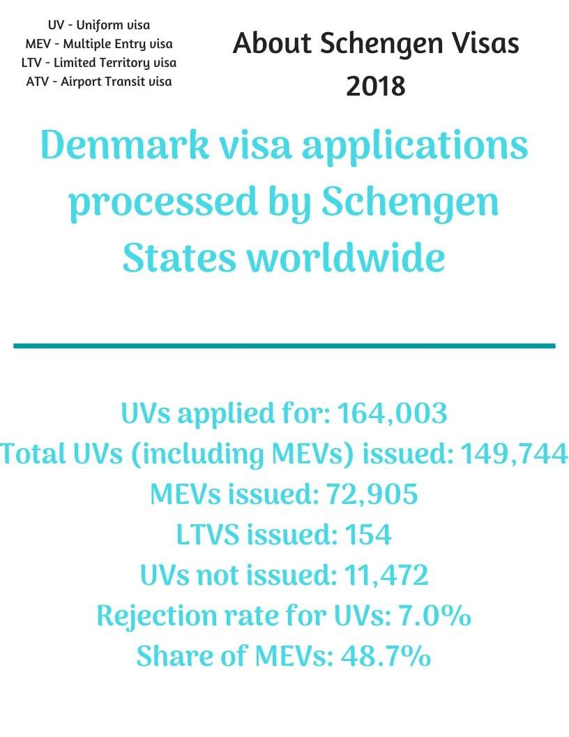 Denmark Schengen Visa from Australia Stats