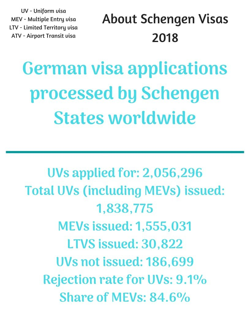 Germany Schengen Visa from Australia Stats