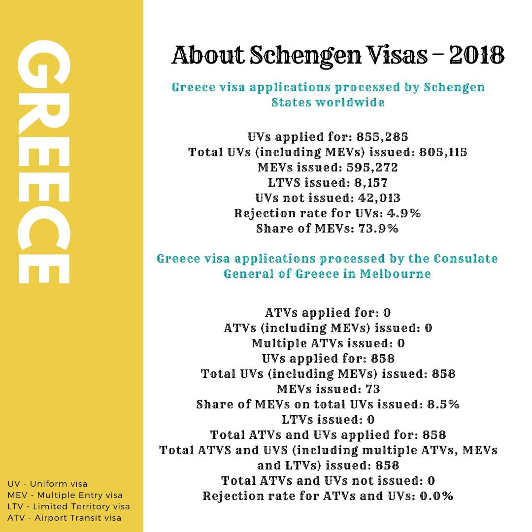 Greece Schengen Visa from Australia Stats