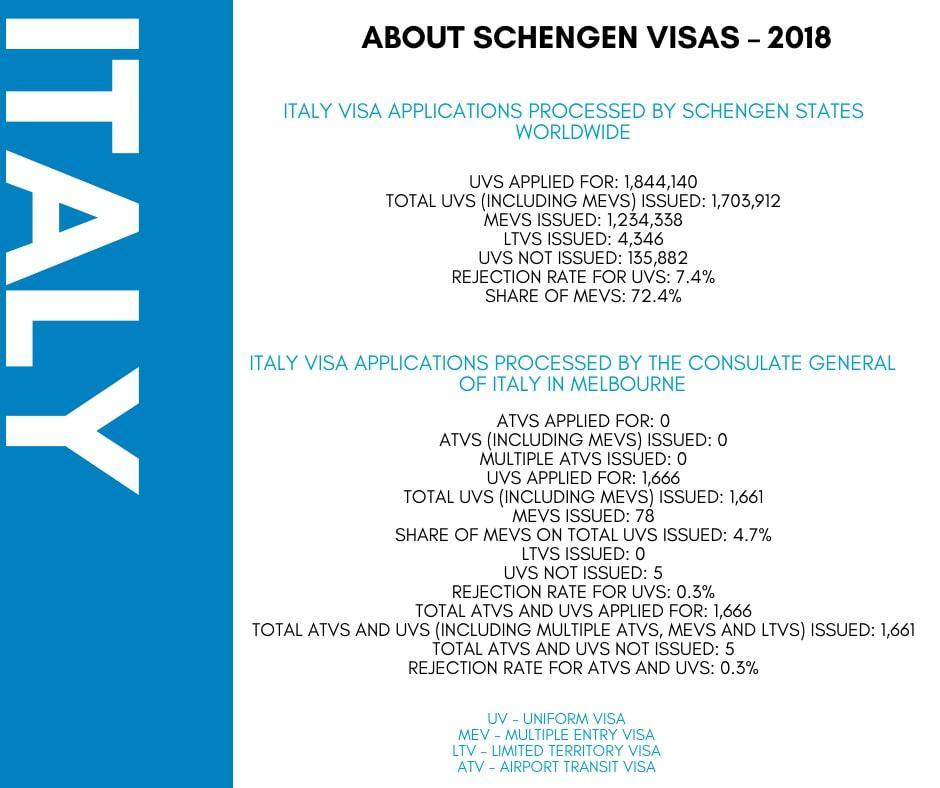 Italy Schengen Visa from Australia Stats