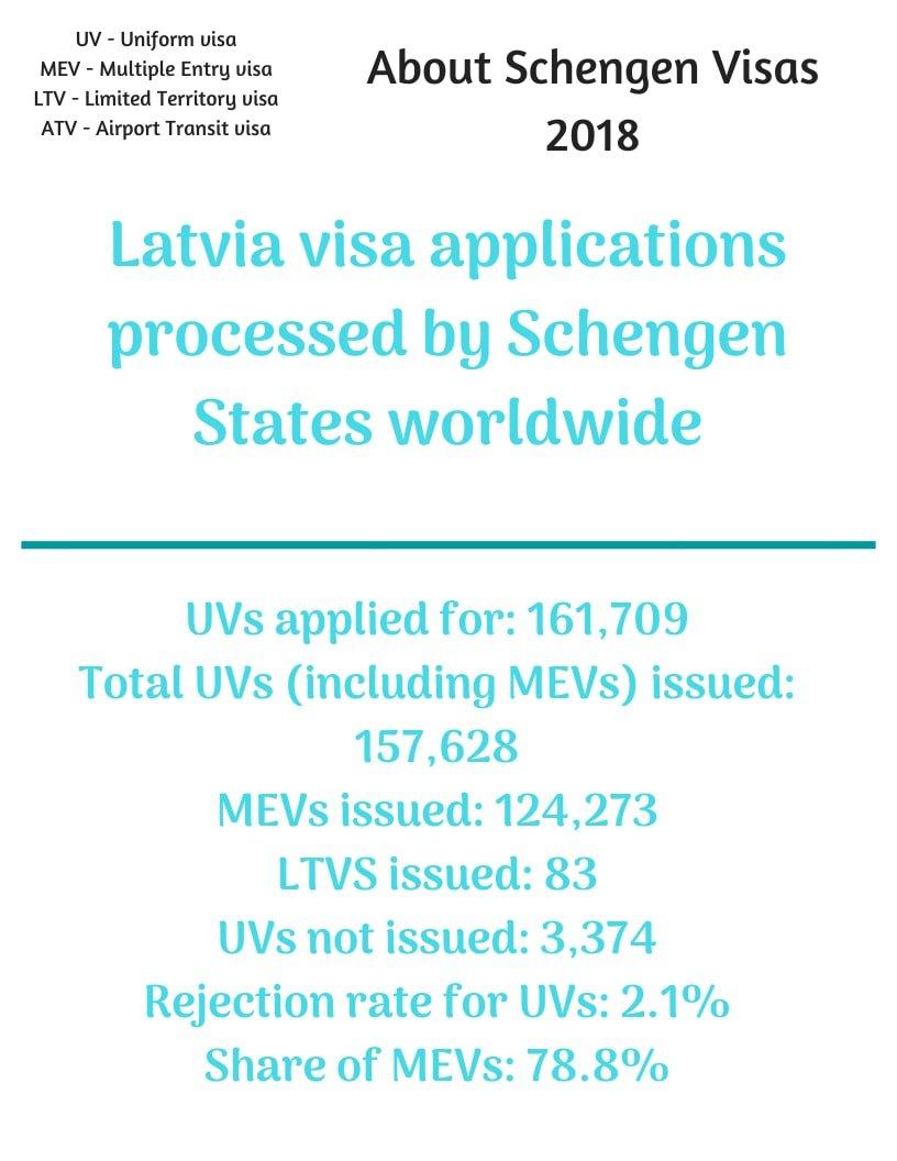 Latvia Schengen Visa from Australia Stats