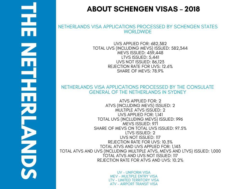 Netherlands Schengen Visa from Australia Stats