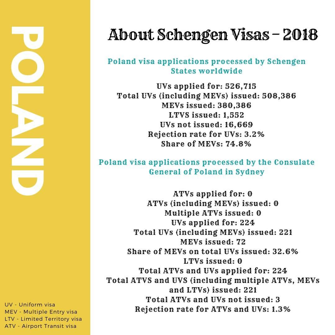 Poland Schengen Visa from Australia Stats