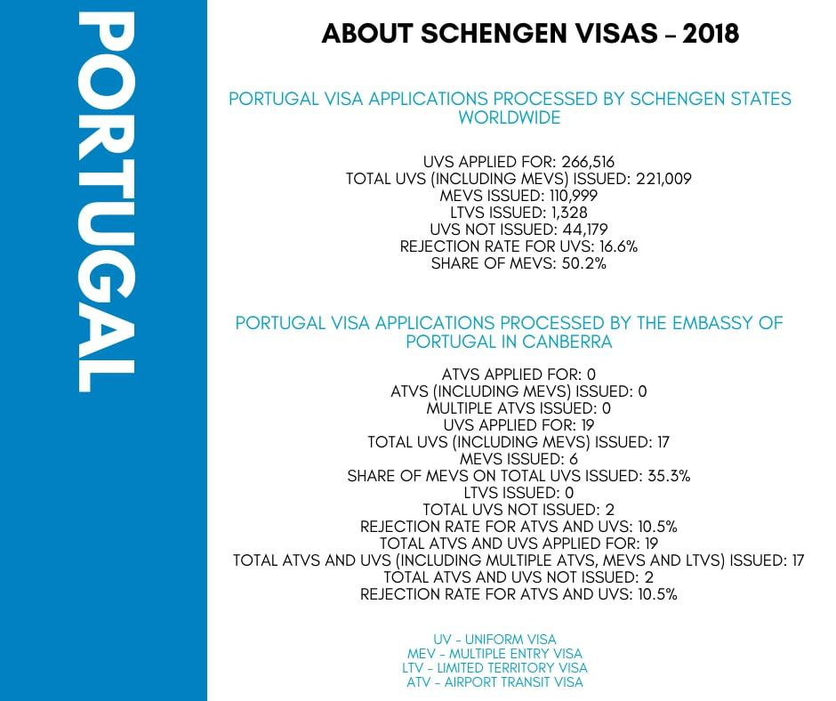 Portugal Schengen Visa from Australia Stats