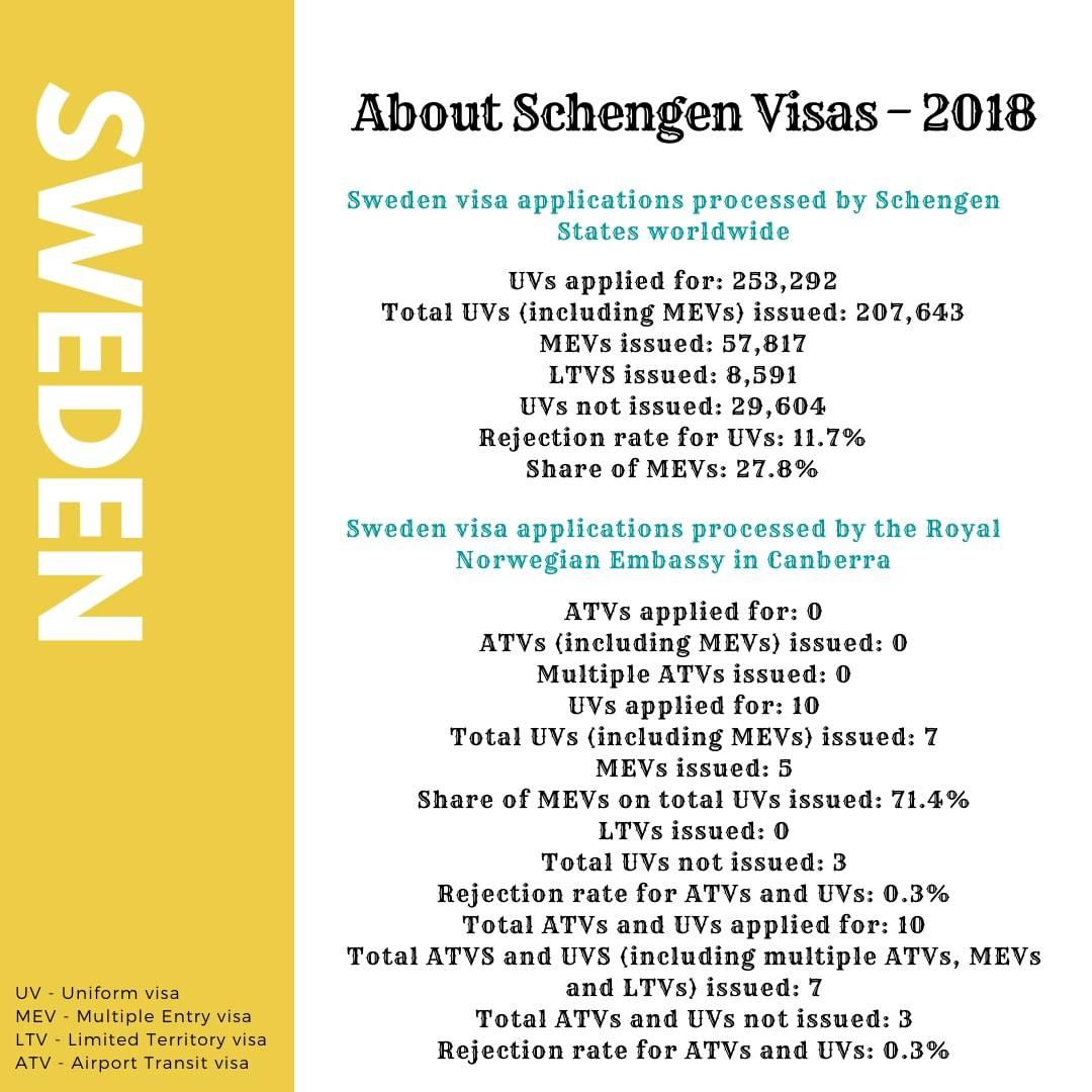 Sweden Schengen Visa from Australia Stats