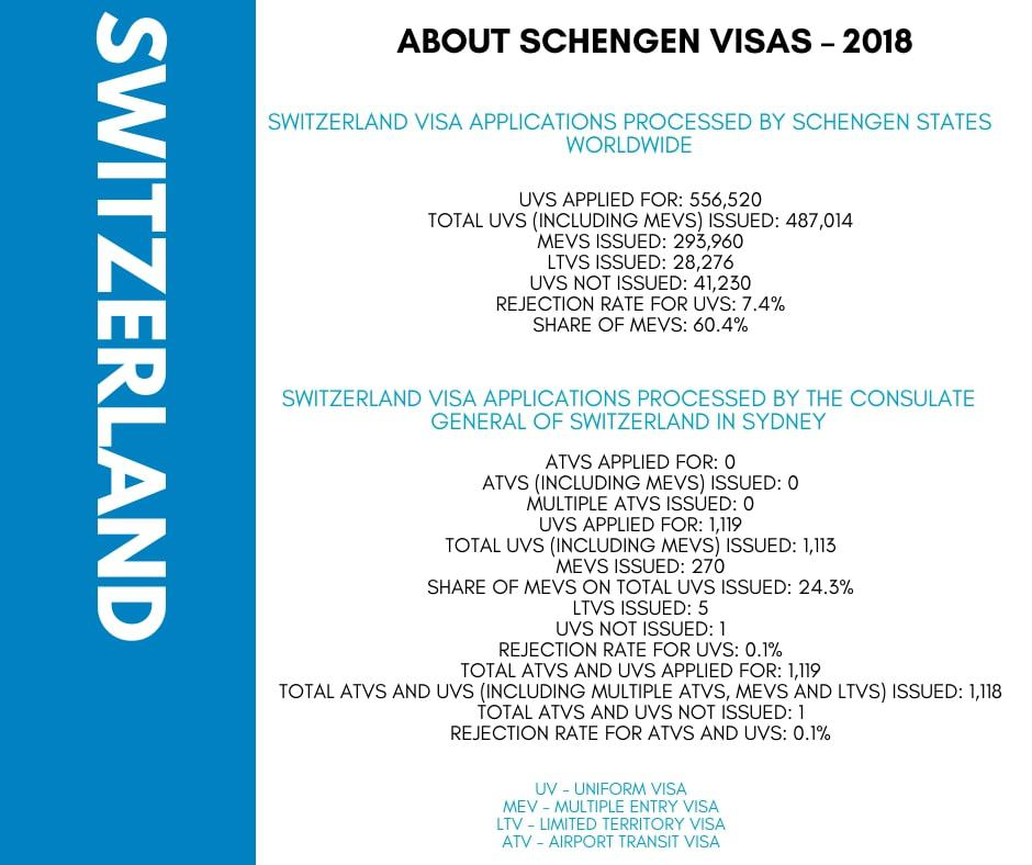 Switzerland Schengen Visa from Australia Stats