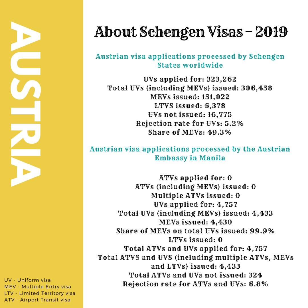 Apply for Austria Schengen Visa from Philippines Stats