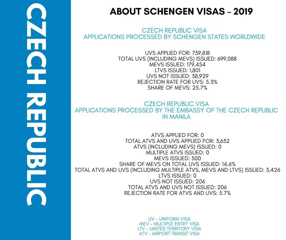 Apply Czech Republic Schengen Visa From Philippines Stats