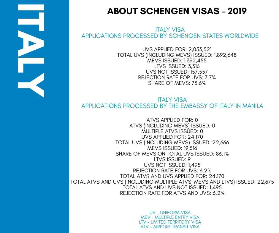 Apply For Italy Schengen Visa From Philippines Statistics