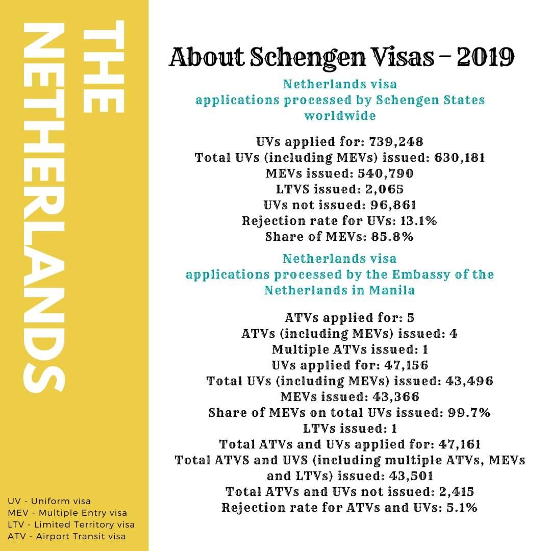 Apply for Netherlands Schengen Visa from Philippines Statistics