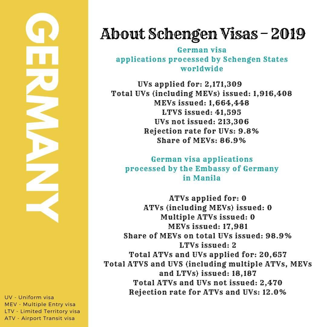 Apply for Germany Schengen Visa from Philippines Statistics