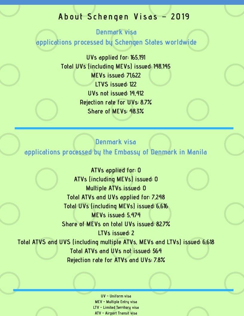 Apply for Denmark Schengen Visa from Philippines Statistics