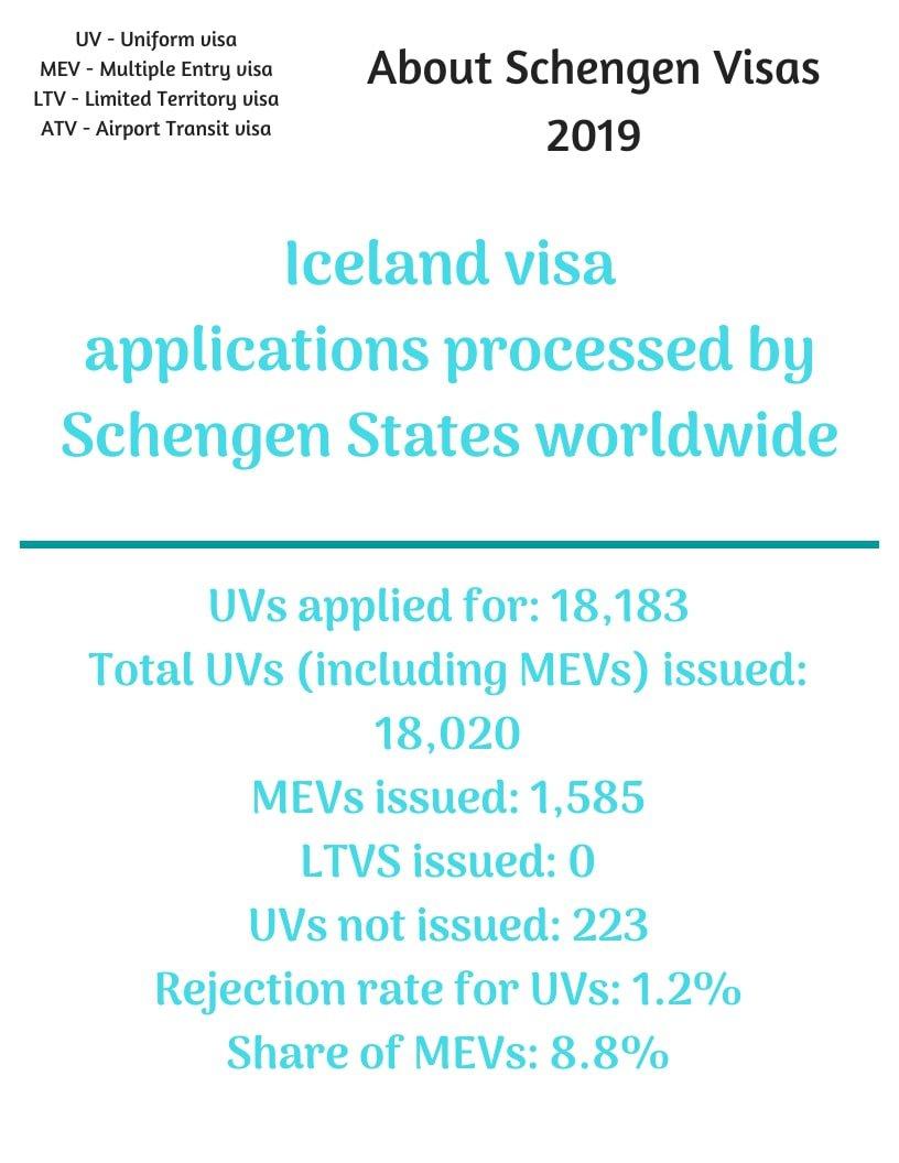 Apply for Iceland Schengen Visa from Philippines Statistics