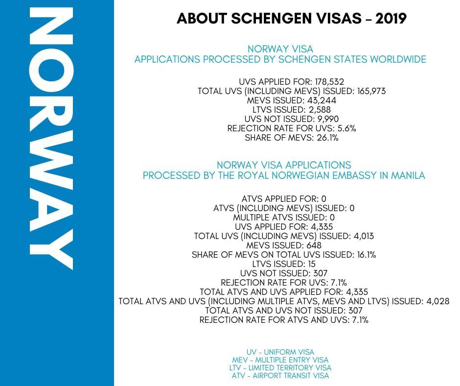 Apply for Norway Schengen Visa from Philippines Statistics
