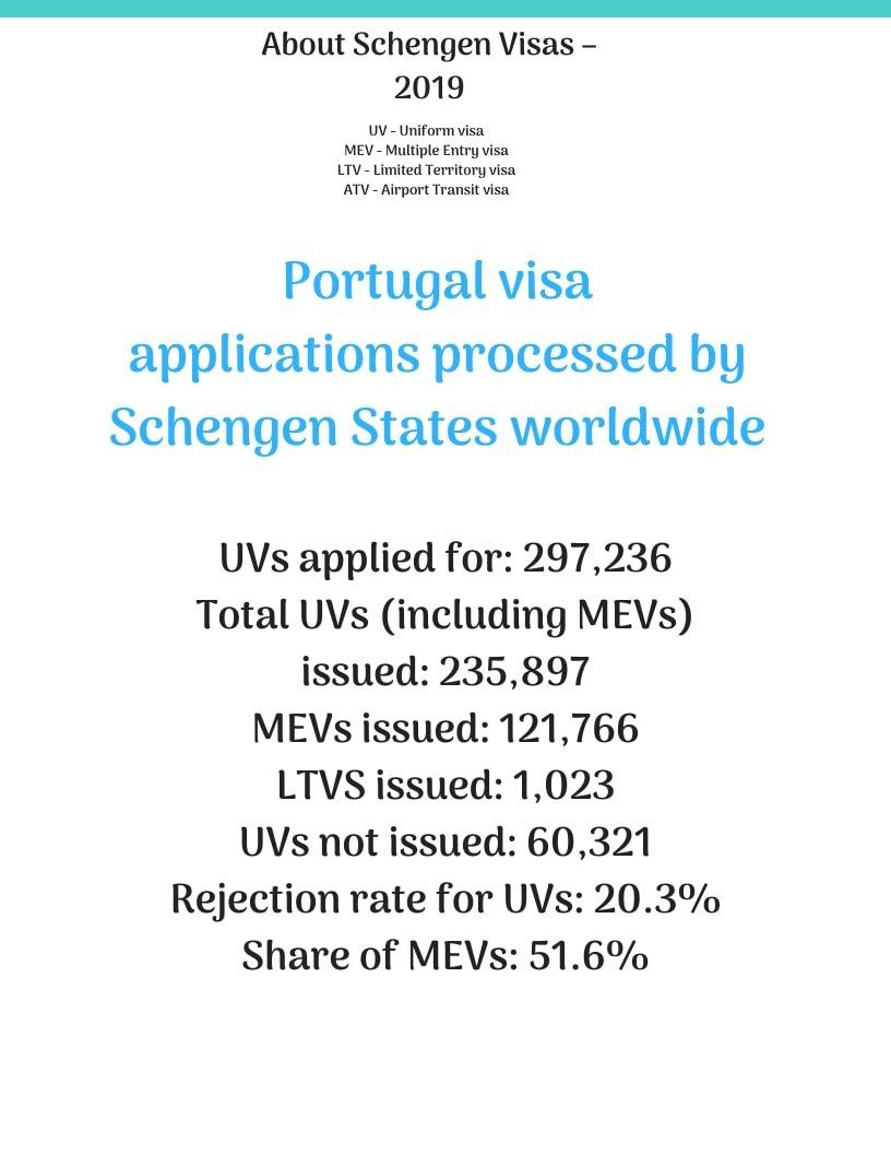 Apply for Portugal Schengen Visa from Philippines Statistics