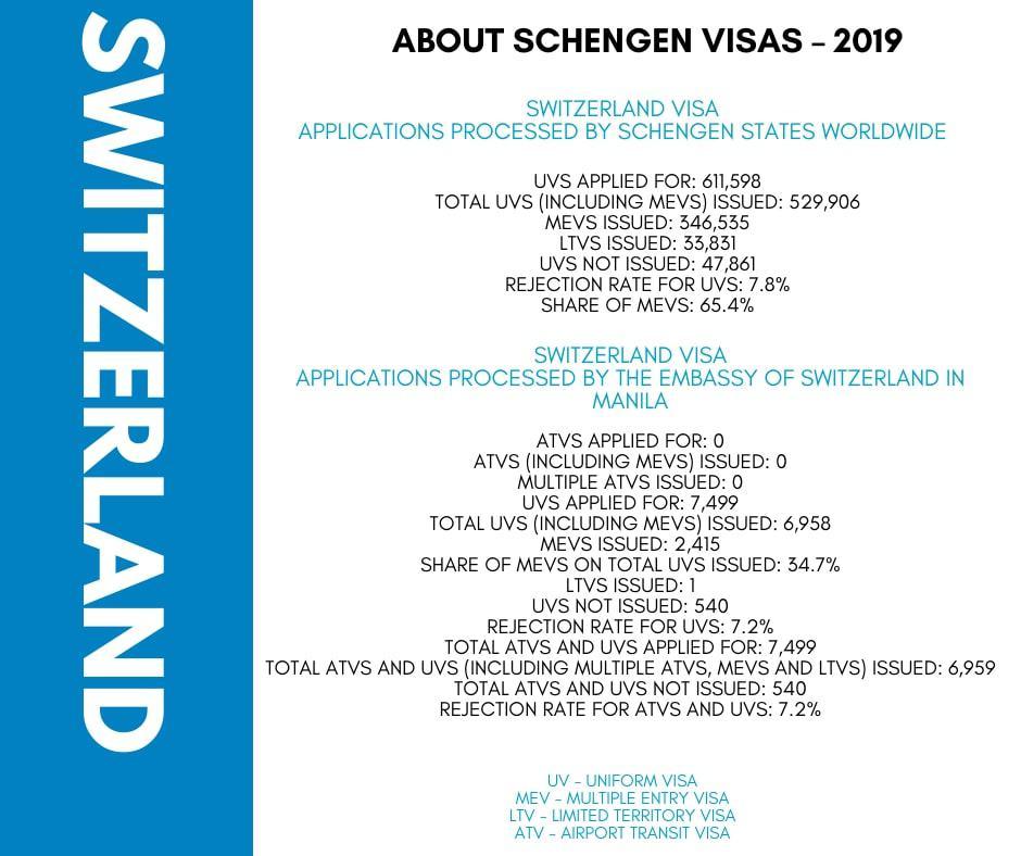 Apply for Switzerland Schengen Visa from Philippines Statistics